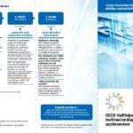 Buklets par OECD vadlīnijām multinacionālajiem uzņēmumiem fotoattēls