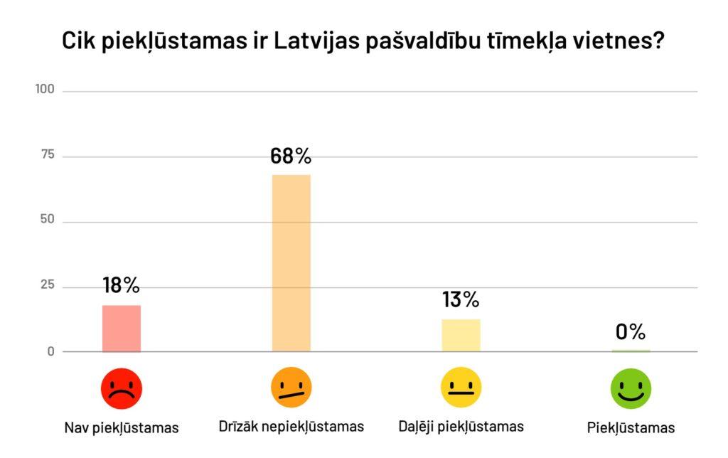 Diagramma, kas atspoguļo, cik piekļūstamas ir Latvijas pašvaldību tīmekļa vietnes: drīzāk piekļūstamas - 68%, daļēji piekļūstamas - 13%, nav piekļūstamas - 18%, pilnībā piekļūstamas - 0%.