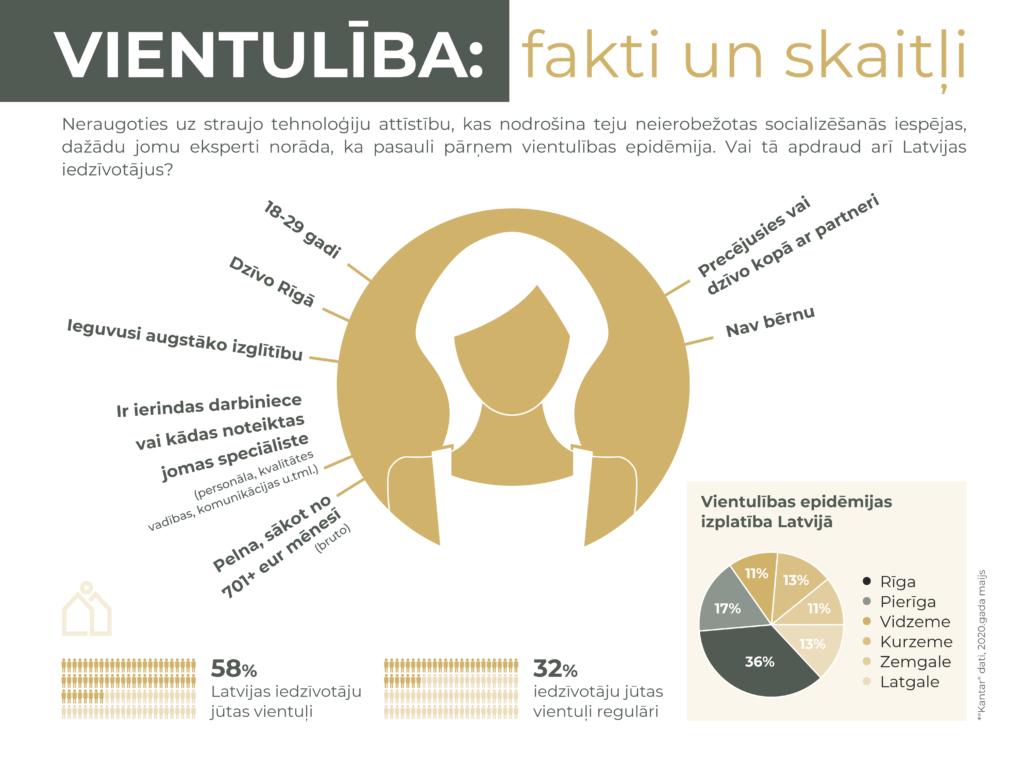 """Infografika """"Vientulība: fakti un skaitļi"""", kurā atspoguļoti rakstā minētie pētījuma dati - vientuļākā Latvijas iedzīvotāja portrets, vientulības epidēmijas izplatība Latvijā pa reģioniem, cik daudzi Latvijas iedzīvotāji ir jutušies vientuļi pēdējā gada laikā, cik jūtas vientuļi regulāri."""