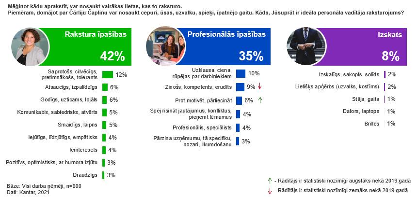 Infografika, kurā atspoguļoti pētījuma dati, kas ilustrē strādājošo gaidas attiecībā uz personāla vadītāja, speciālista rakstura un profesionālajām īpašībām, kā arī izskatu.